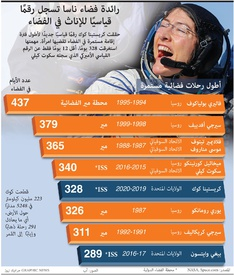 فضاء: رائدة فضاء ناسا تسجل رقمًا قياسيًا للإناث في الفضاء infographic