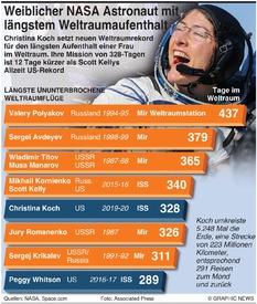 WELTRAUM: Längste Weltraumflüge von Menschen infographic