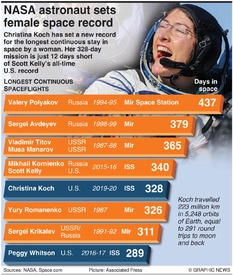 SPACE: Longest human spaceflights infographic