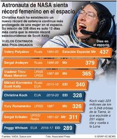 ESPACIO: Vuelos espaciales humanos más prolongados infographic