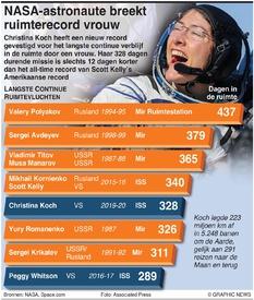 RUIMTE: Langste ruimtevluchten van de mens infographic