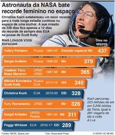 ESPAÇO: Mais longas estadias humanas no espaço infographic