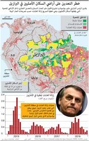 بيئة: خطر التعدين على أراضي السكان الأصليين في البرازيل infographic
