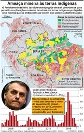 AMBIENTE: Ameaça mineira às terras indígenas do Brasil infographic