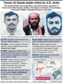 TERRORISM: U.S. kills Al Qaeda leader in Yemen infographic