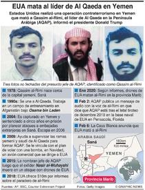 TERRORISMO: EUA mata a líder de Al Qaeda en Yemen infographic