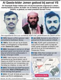 TERRORISME: VS doden Al Qaeda-leider in Jemen infographic