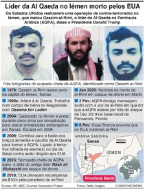 TERRORISMO: EUA matam líder da Al Qaeda no Iémen infographic