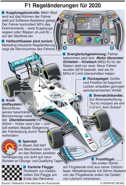 Formula 1 Regeln 2020 infographic