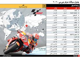 سباق دراجات نارية: موتو جي بي - جدول الموسم ٢٠٢٠ - رسم تفاعلي (4) infographic