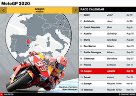 MOTOGP: Season schedule 2020 interactive (4) infographic