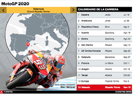MOTOGP: Calendario de la temporada 2020 Interactivo (4) infographic