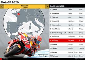 MOTOGP: Schema seizoen 2020 interactive (4) infographic