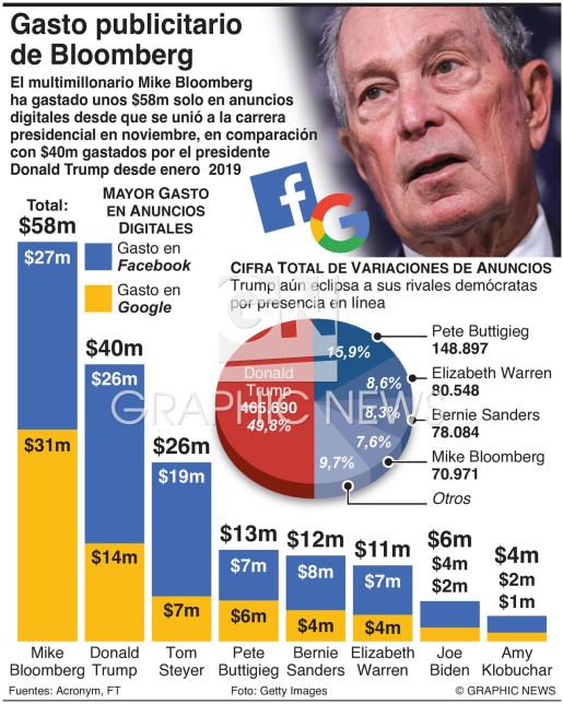 Mayor gasto en publicidad digital infographic