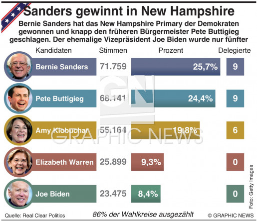 New Hampshire Primary Ergebnis infographic