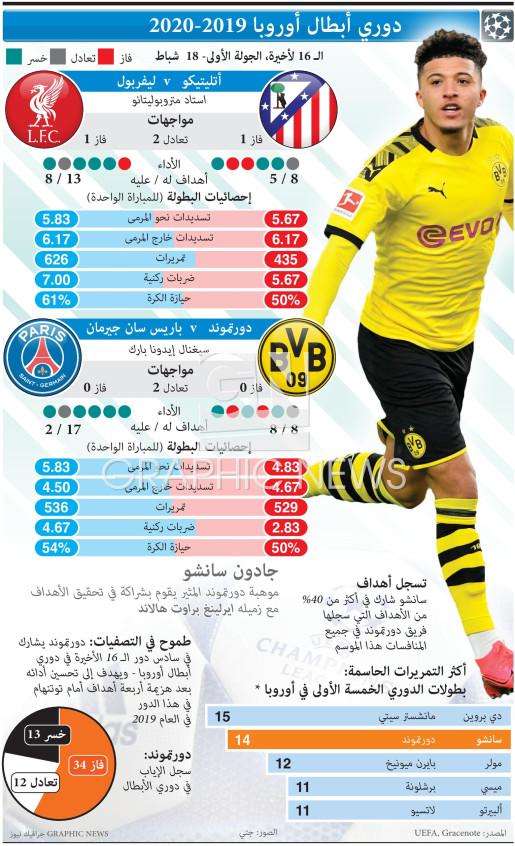 دوري أبطال أوروبا - الـ 16 لأخيرة، الجولة الأولى- ١٨ شباط   infographic