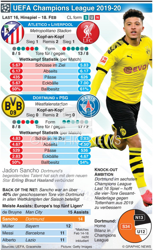 Champions League Last 16, Hinspiel, 18. Feb infographic