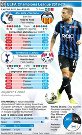 SOCCER: Champions League Last 16, 1st leg, Feb 19 infographic