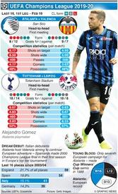 SOCCER: Champions League Last 16, 1st leg, Feb 19 infographic