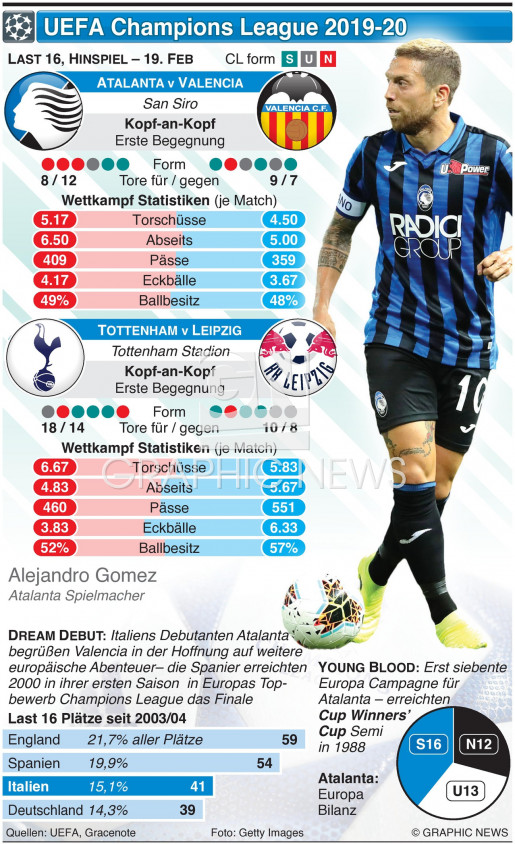 Champions League Last 16, Hinspiel, 19. Feb infographic