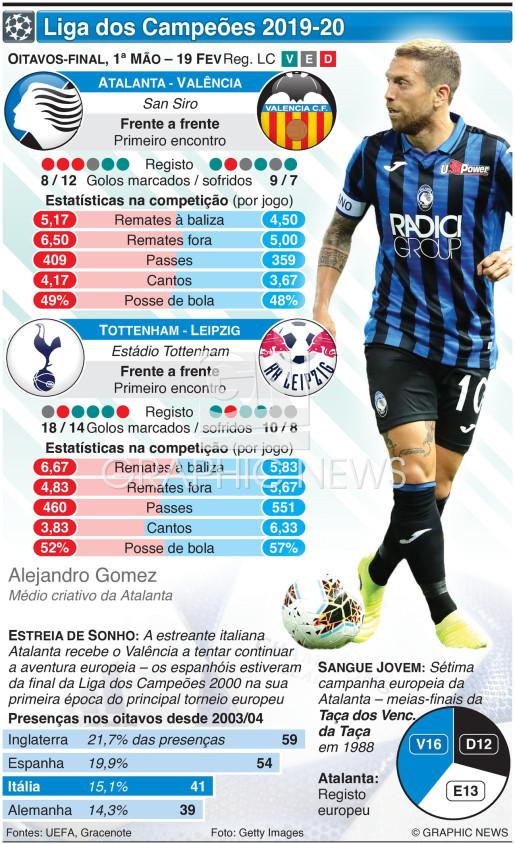 Liga dos Campeões, Oitavos de final, 1ª mão, 19 Fev infographic