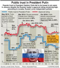 POLITICS: Public trust in Putin infographic