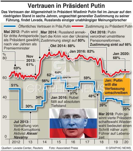 Öffentliches Vertrauen zu Putin infographic