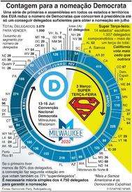 ELEIÇÕES NOS EUA: Nomeação nos Democratas 2020 infographic