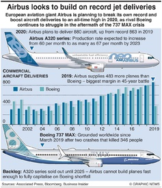 AVIATION: Airbus deliveries outstrip Boeing infographic
