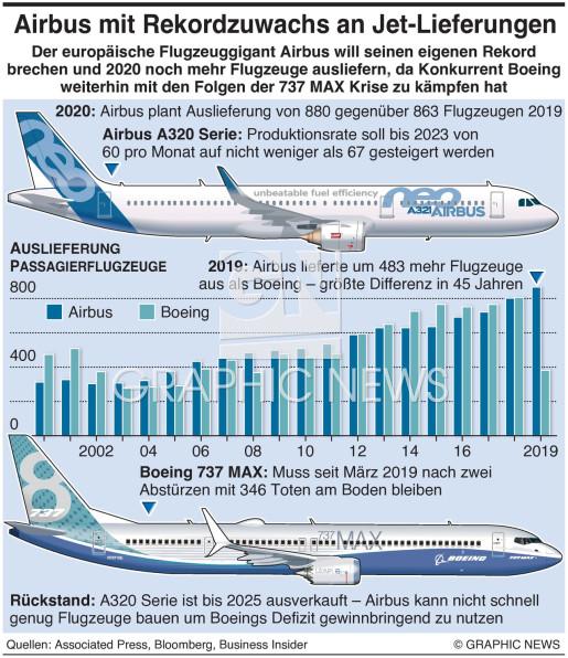 Airbus Auslieferungen höher als Boeing infographic