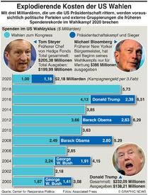 U.S. WAHLEN: Explodierende Kosten der US Wahlen infographic