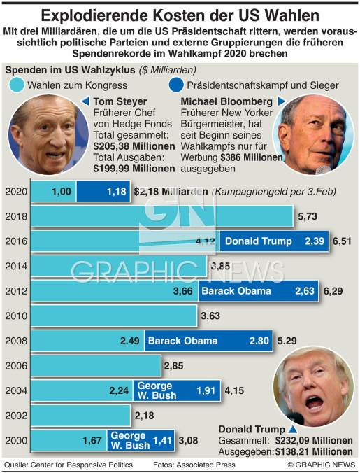 Explodierende Kosten der US Wahlen infographic