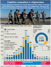 AFGHANISTAN: U.S. and coalition casualties infographic