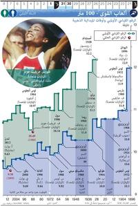 طوكيو ٢٠٢٠: ألعاب القوى - ١٠٠ متر infographic