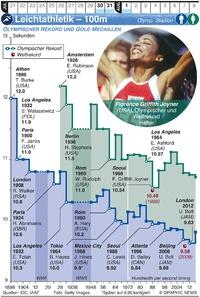 TOKIO 2020: Olympische Leichtathletik  – 100m Lauf infographic