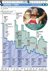 TOKYO 2020: Olympische Spelen Atletiek – 100m infographic