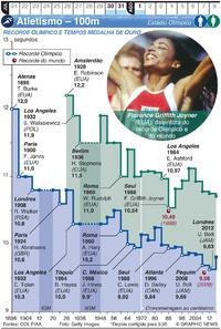 TÓQUIO 2020: Atletismo – 100m infographic