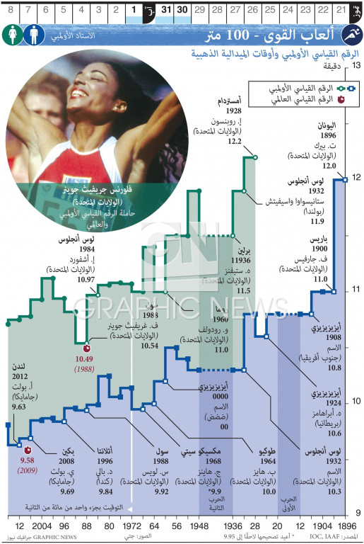 ألعاب القوى - ١٠٠ متر infographic