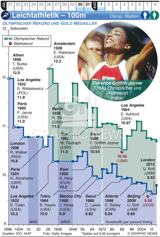Olympische Leichtathletik  – 100m Lauf infographic