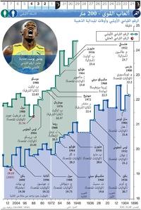 طوكيو ٢٠٢٠: ألعاب القوى - ٢٠٠ متر infographic