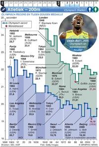 TOKYO 2020: Olympische Spelen Atletiek – 200m (1) infographic