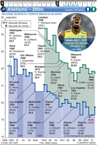 TóquiO 2020: Atletismo – 200m infographic