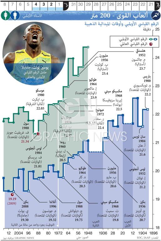 ألعاب القوى - ٢٠٠ متر infographic