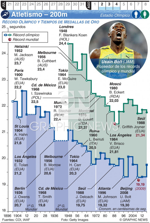 Atletismo Olímpico – 200m (1) infographic