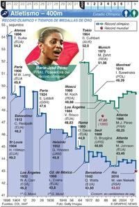 TOKIO 2020: Atletismo Olímpico – 400m infographic