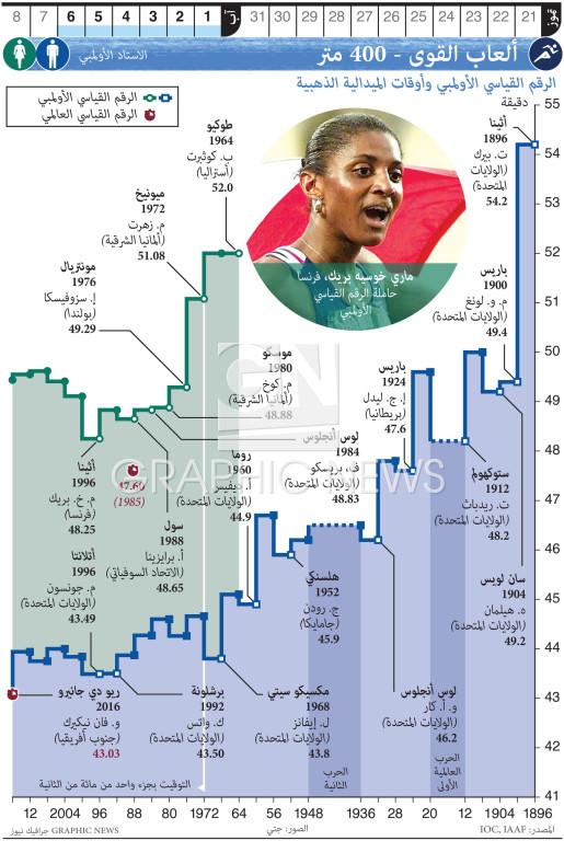 ألعاب القوى - ٤٠٠ متر infographic