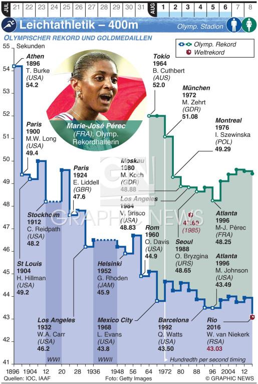 Olympische Leichtathletik – 400m infographic