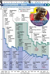 TOKIO 2020: Olympische Leichtathletik – 800m infographic