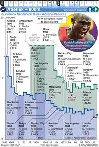 TOKYO 2020: Olympische Spelen Atletiek – 800m (1) infographic