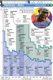 TÓQUIYO 2020: Atletismo – 800m infographic